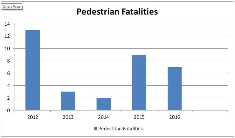 Top 6 Causes of Pedestrian Accidents | WM Andrew Wills II P C
